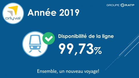 Disponibilité de la ligne Orlyval 2019