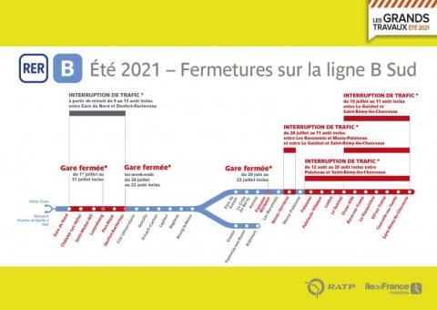 RER B :Travaux été 2021